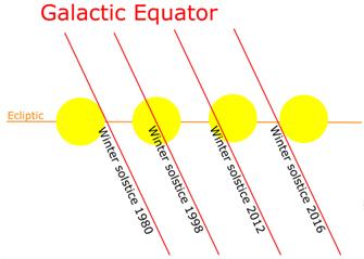 Galactic Equator